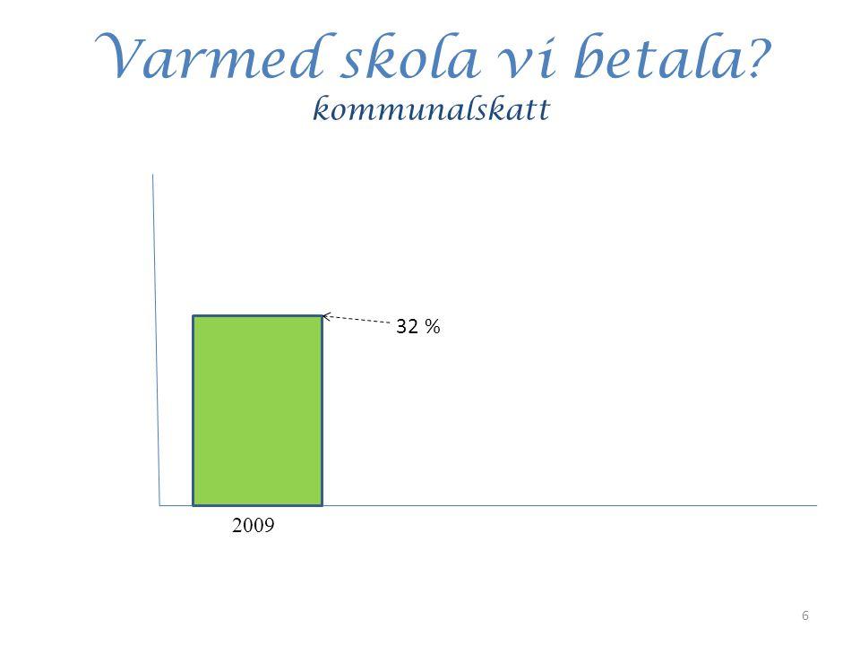 Varmed skola vi betala kommunalskatt 32 % 2009 6