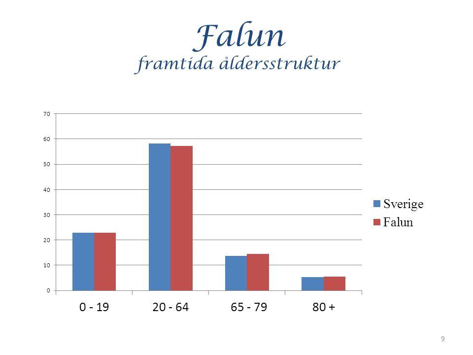 Falun åldersstruktur Åldrar 2000 2012 0 – 19 13.826 12.863 - 963 20 – 64 31.360 32.244 + 884 65 – 79 6.522 8.268 + 1.746 80 + 2.718 3.057 + 339 Summa 54.426 56.432 + 2.006 10