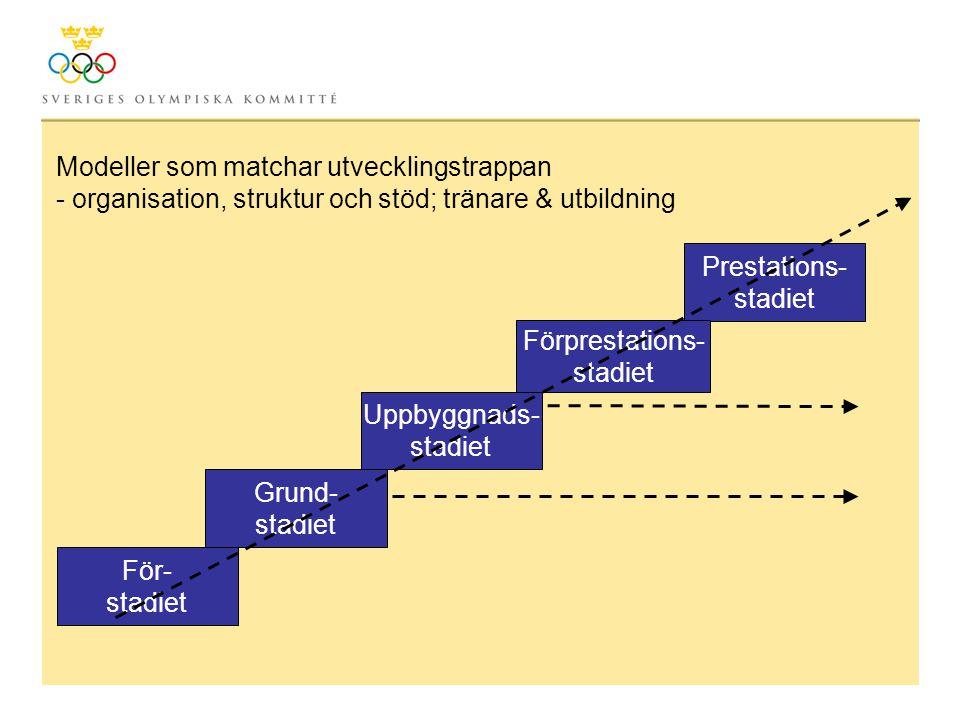 För- stadiet Prestations- stadiet Förprestations- stadiet Grund- stadiet Uppbyggnads- stadiet Modeller som matchar utvecklingstrappan - organisation, struktur och stöd; tränare & utbildning