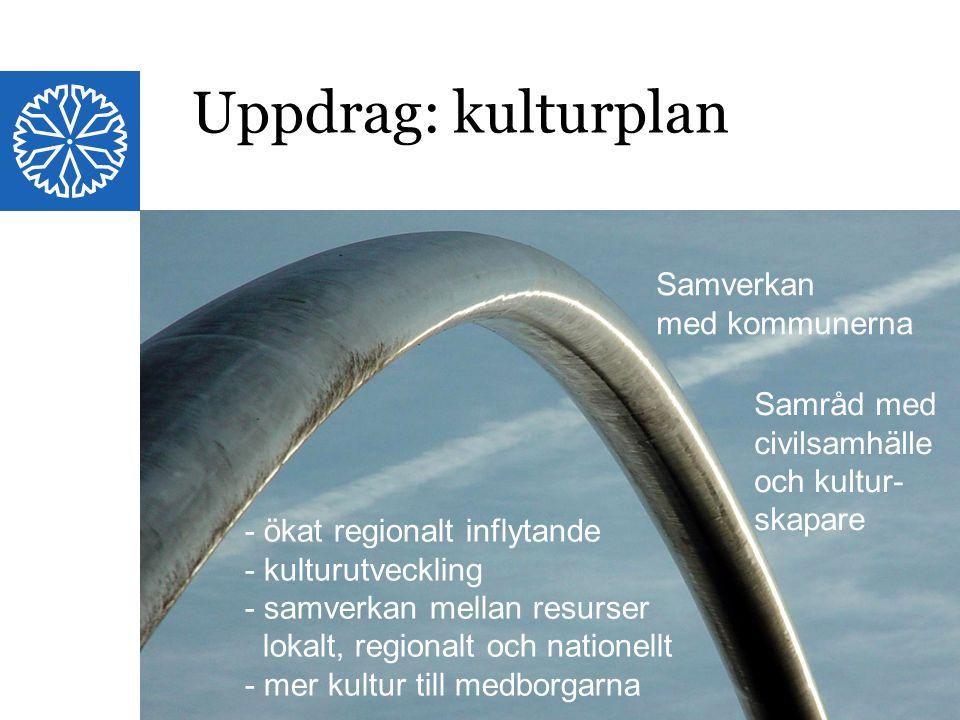 Landstinget i Östergötland Samverkan med kommunerna Samråd med civilsamhälle och kultur- skapare - ökat regionalt inflytande - kulturutveckling - samverkan mellan resurser lokalt, regionalt och nationellt - mer kultur till medborgarna Uppdrag: kulturplan