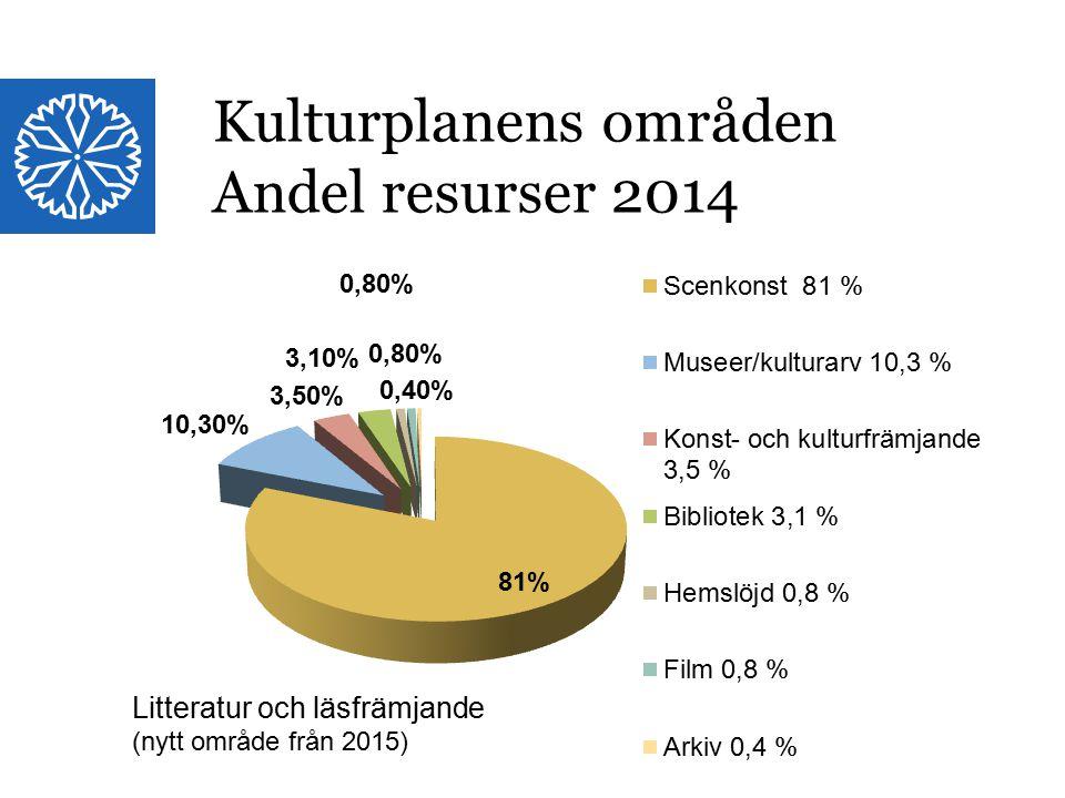 Landstinget i Östergötland Litteratur och läsfrämjande (nytt område från 2015) Kulturplanens områden Andel resurser 2014