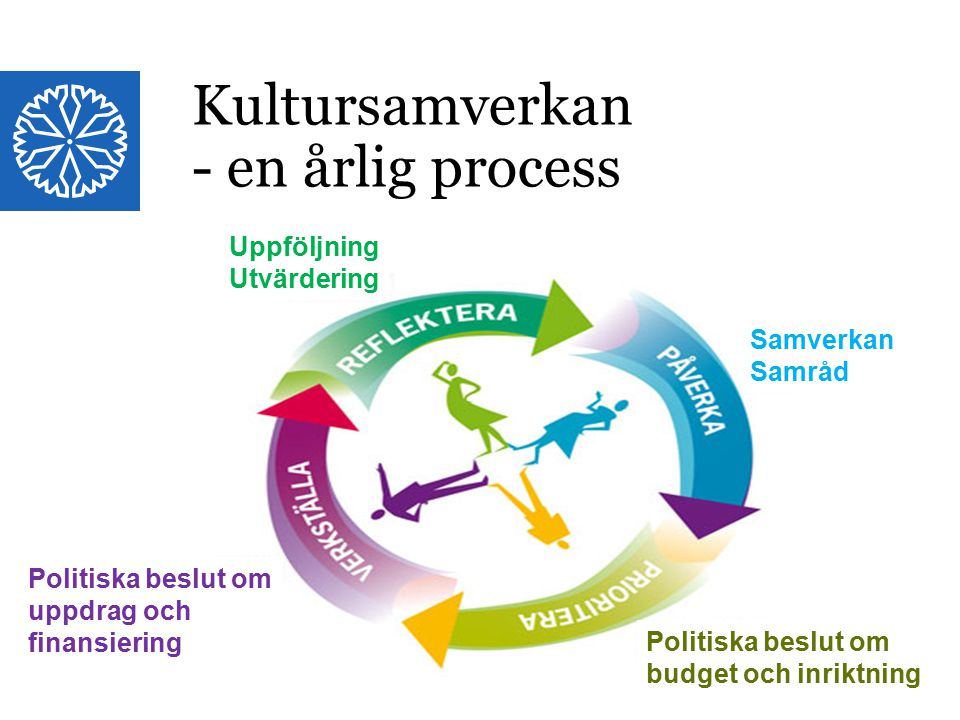 Landstinget i Östergötland Uppföljning Utvärdering Samverkan Samråd Politiska beslut om budget och inriktning Politiska beslut om uppdrag och finansiering Kultursamverkan - en årlig process