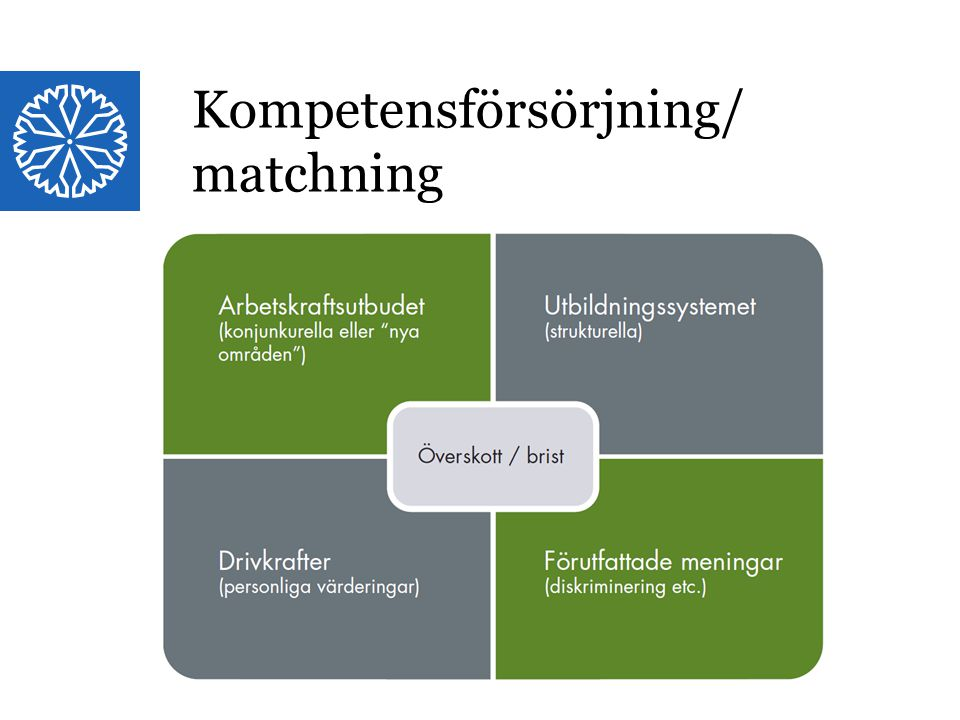 Landstinget i Östergötland Kompetensförsörjning/ matchning