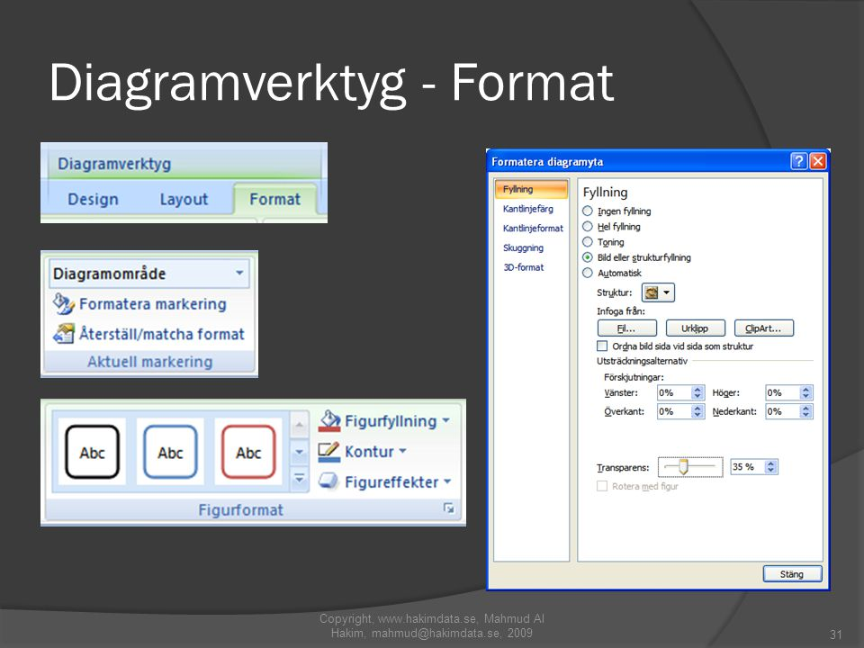 Diagramverktyg - Format Copyright, www.hakimdata.se, Mahmud Al Hakim, mahmud@hakimdata.se, 2009 31