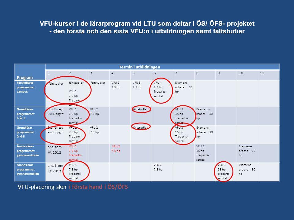VFU-kurser i de lärarprogram vid LTU som deltar i ÖS/ ÖFS- projektet - den första och den sista VFU:n i utbildningen samt fältstudier VFU-placering sk