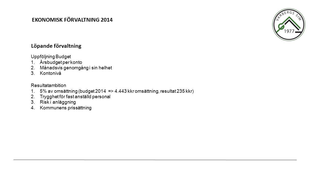 EKONOMISK FÖRVALTNING 2014 Uppföljning Budget 1.Årsbudget per konto 2.Månadsvis genomgång i sin helhet 3.Kontonivå Löpande förvaltning Resultatambition 1.5% av omsättning (budget 2014 => 4.443 kkr omsättning, resultat 235 kkr) 2.Trygghet för fast anställd personal 3.Risk i anläggning 4.Kommunens prissättning