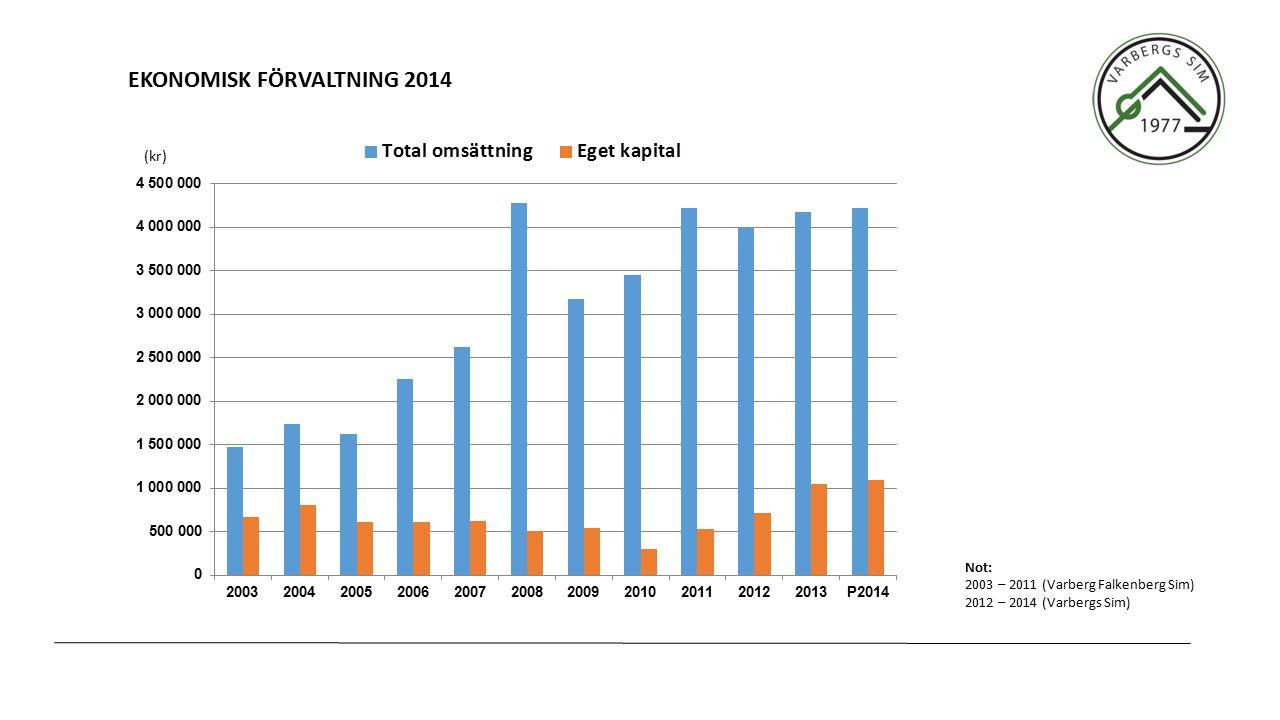 EKONOMISK FÖRVALTNING 2014 (kr) Not: 2003 – 2011 (Varberg Falkenberg Sim) 2012 – 2014 (Varbergs Sim)
