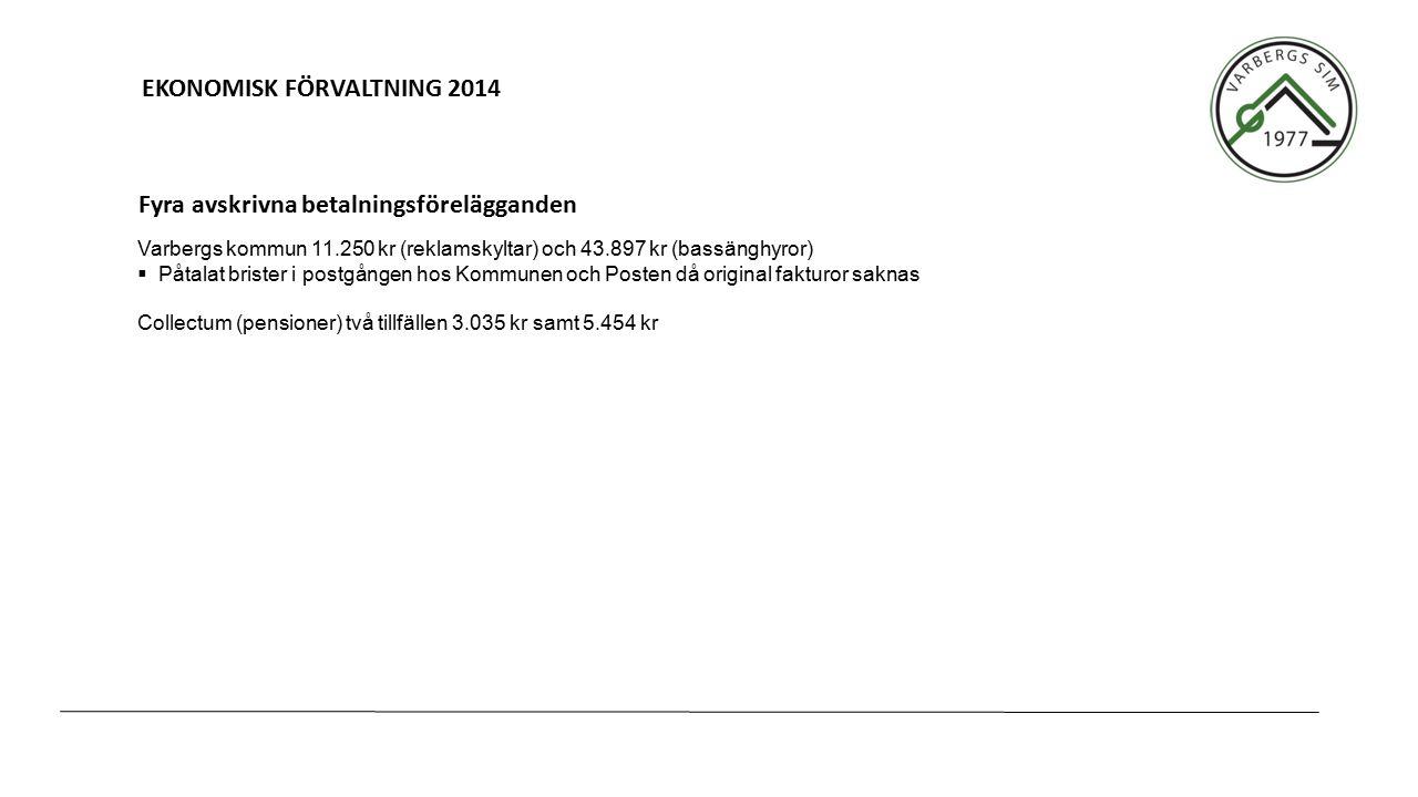 EKONOMISK FÖRVALTNING 2014 Varbergs kommun 11.250 kr (reklamskyltar) och 43.897 kr (bassänghyror)  Påtalat brister i postgången hos Kommunen och Posten då original fakturor saknas Collectum (pensioner) två tillfällen 3.035 kr samt 5.454 kr Fyra avskrivna betalningsförelägganden