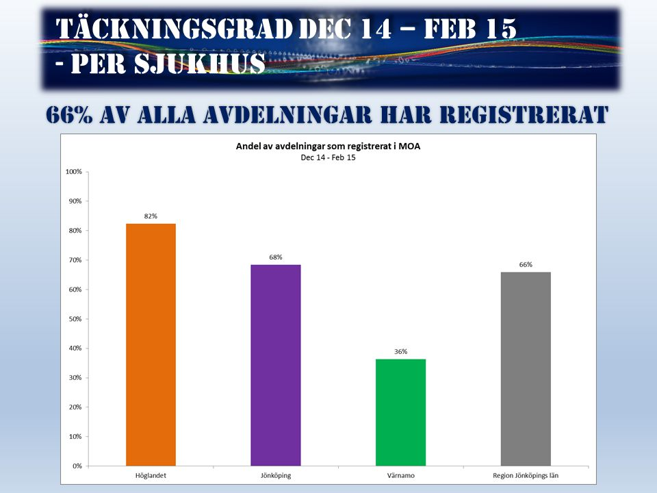 Täckningsgrad dec 14 – feb 15 - per sjukhus Täckningsgrad dec 14 – feb 15 - per sjukhus 66% av alla avdelningar har registrerat