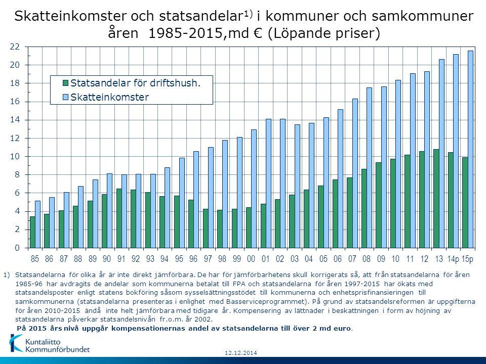 12.12.2014 Skatteinkomster och statsandelar 1) i kommuner och samkommuner åren 1985-2015,md € (Löpande priser) 1)Statsandelarna för olika år är inte direkt jämförbara.