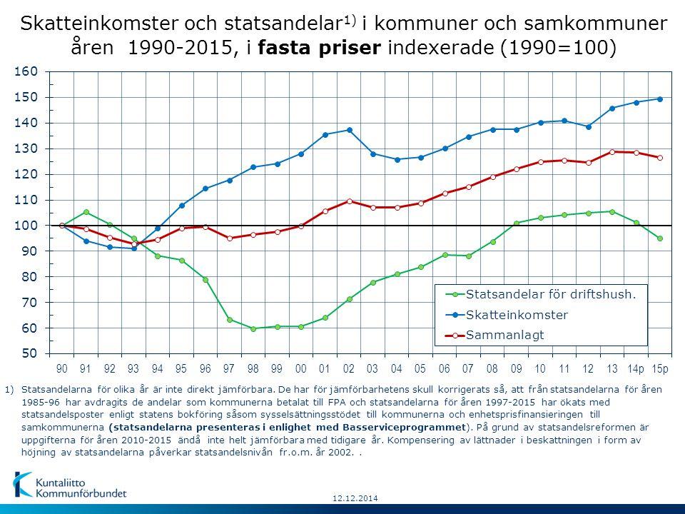 12.12.2014 Skatteinkomster och statsandelar 1) i kommuner och samkommuner åren 1990-2015, i fasta priser indexerade (1990=100) 1)Statsandelarna för olika år är inte direkt jämförbara.