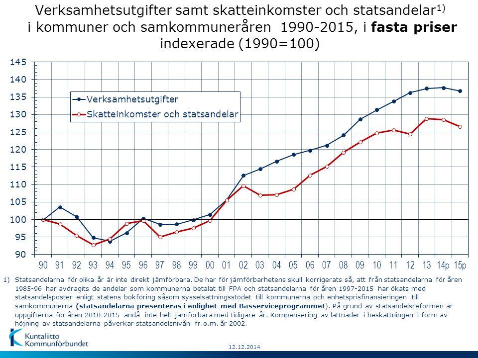 12.12.2014 Verksamhetsutgifter samt skatteinkomster och statsandelar 1) i kommuner och samkommuneråren 1990-2015, i fasta priser indexerade (1990=100) 1)Statsandelarna för olika år är inte direkt jämförbara.