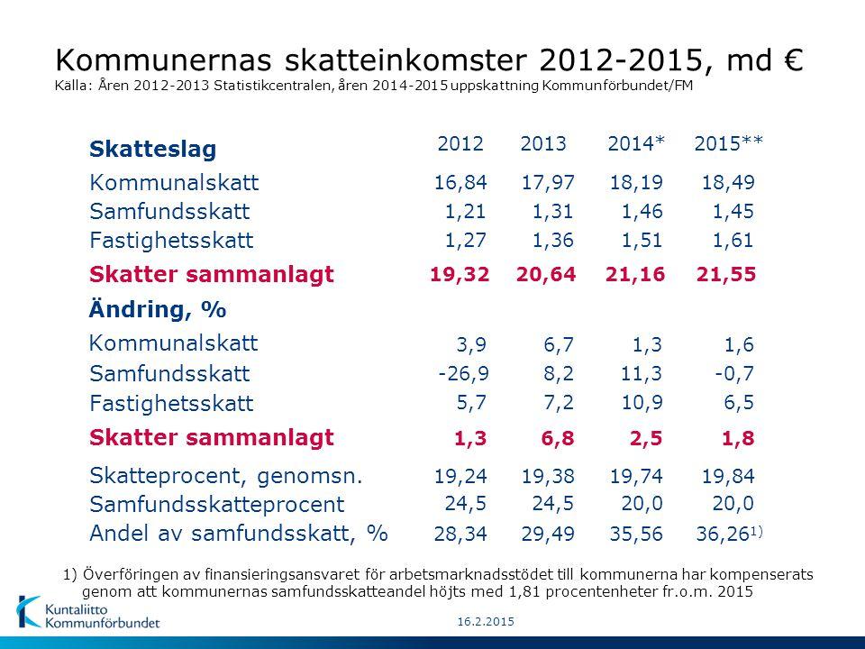 Kommunernas skatteinkomster 1990-2015 Löpande priser enligt kommunernas bokslut, md € Källa: Åren 1990-2013 Statistikcentralen, prognos för åren 2014-2015 Kommunförbundet/FM.