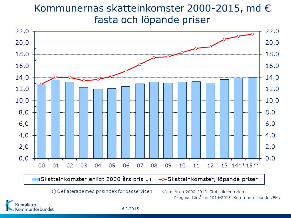 Kommunernas skatteinkomster 2000-2015, md € fasta och löpande priser 1) Deflaterade med prisindex för basservicen Källa: Åren 2000-2013 Statistikcentralen Prognos för åren 2014-2015 Kommunförbundet/FM.