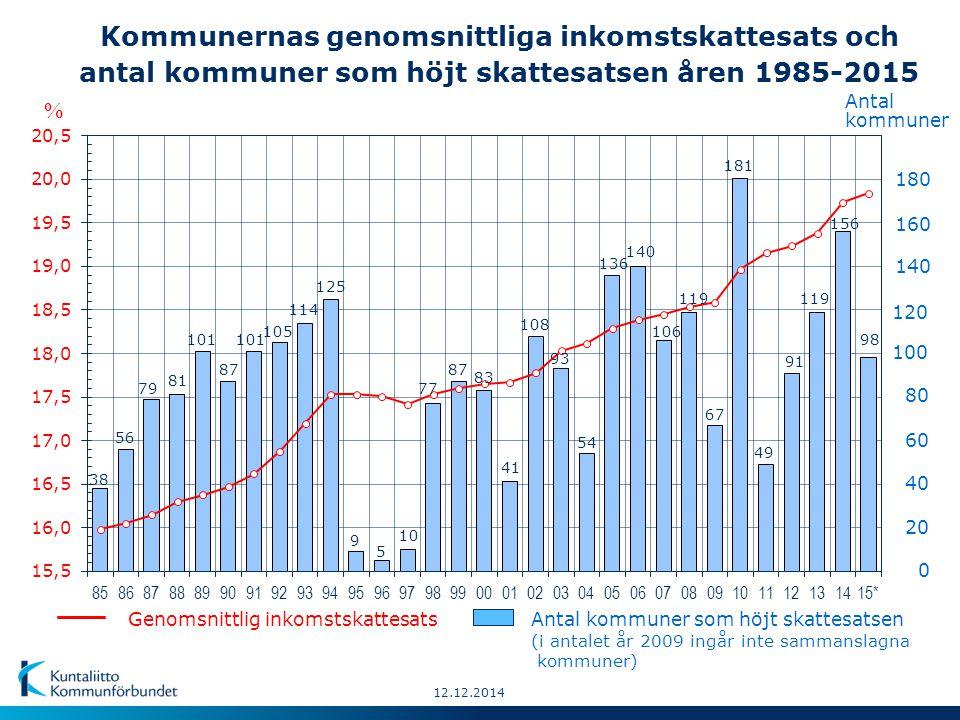 12.12.2014 Antal kommuner enligt inkomstskattesats 2015 (sammanlagt 317 kommuner)