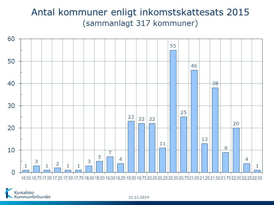 Inkomstskattesats 2015: 19,50 – 20,25 (78) 20,50 – 20,75 (80) 21,75 – 22,50 (34) 16,50 – 19,25 (28) 21,00 – 21,50 (97) 18.11.2014 © Kuntarajat: MML Kommunernas inkomstskattesatser år 2015 Källa: Kommunförbundets förfrågan Landets genomsnittliga skattesatser: - vägt medeltal 19,84 % - aritmetiskt medeltal 20,53 % Lägsta: = landskapscentrum Högsta: