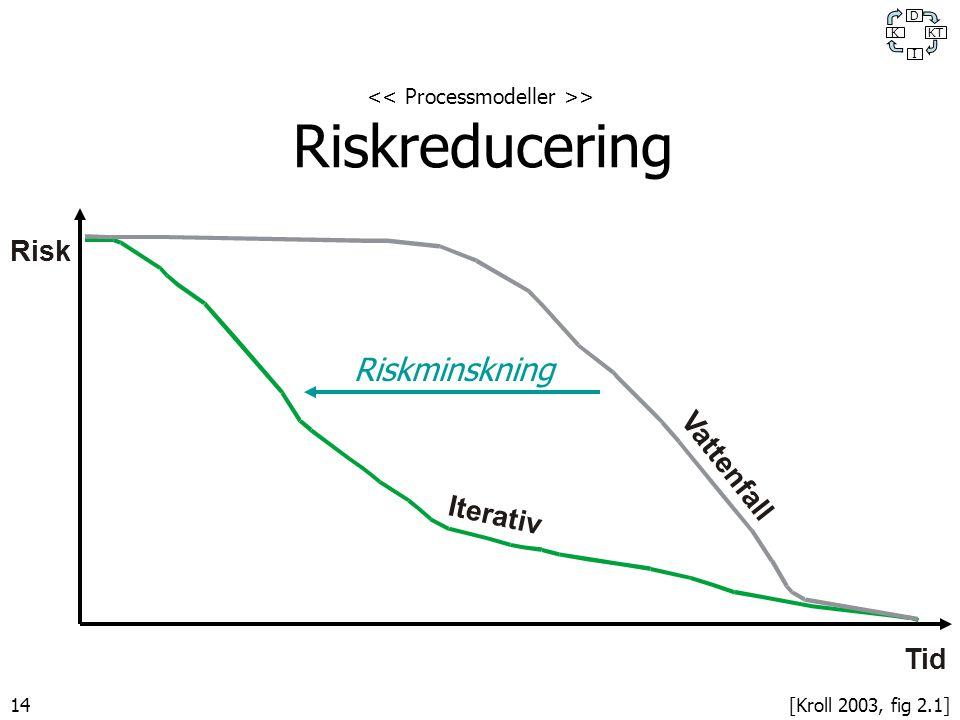 14 Risk Tid Vattenfall Iterativ [Kroll 2003, fig 2.1] Riskminskning > Riskreducering K D KT I