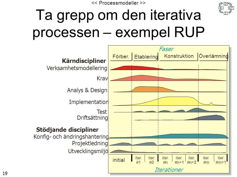 19 > Ta grepp om den iterativa processen – exempel RUP K D KT I