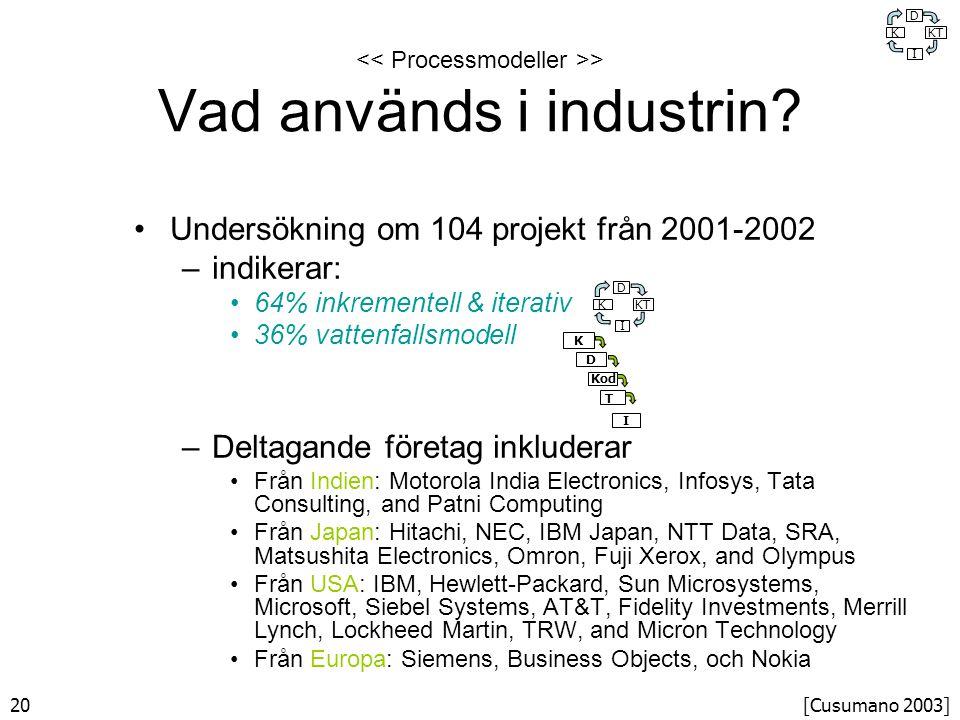 20 > Vad används i industrin.