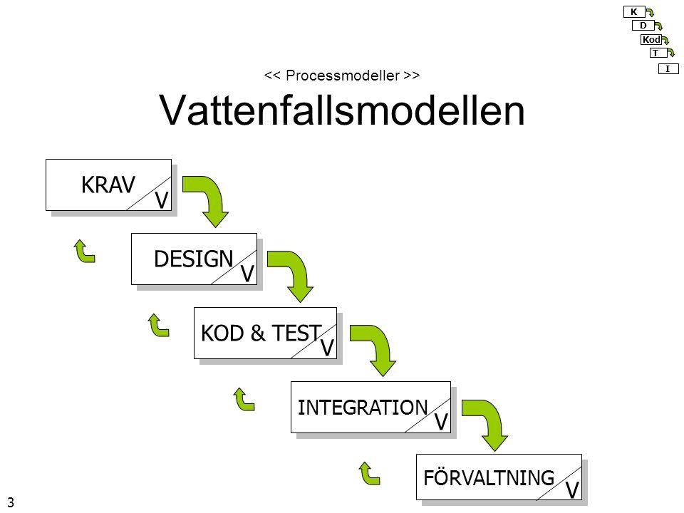 3 > Vattenfallsmodellen KRAV DESIGN KOD & TEST INTEGRATION FÖRVALTNING V V V V V K Kod I D T