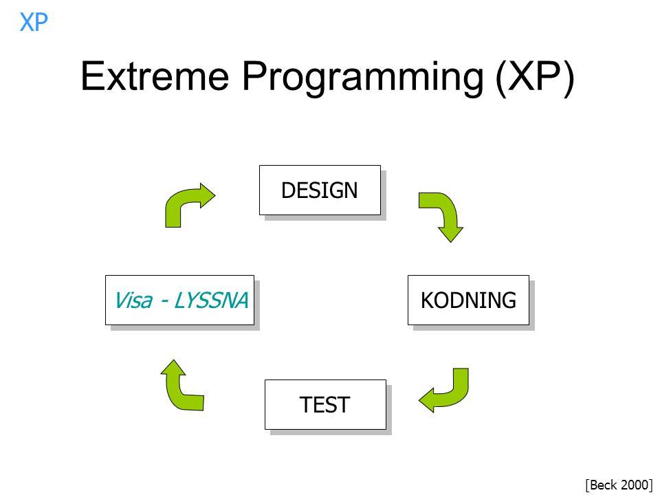 Extreme Programming (XP) DESIGN KODNING TEST Visa - LYSSNA [Beck 2000] XP