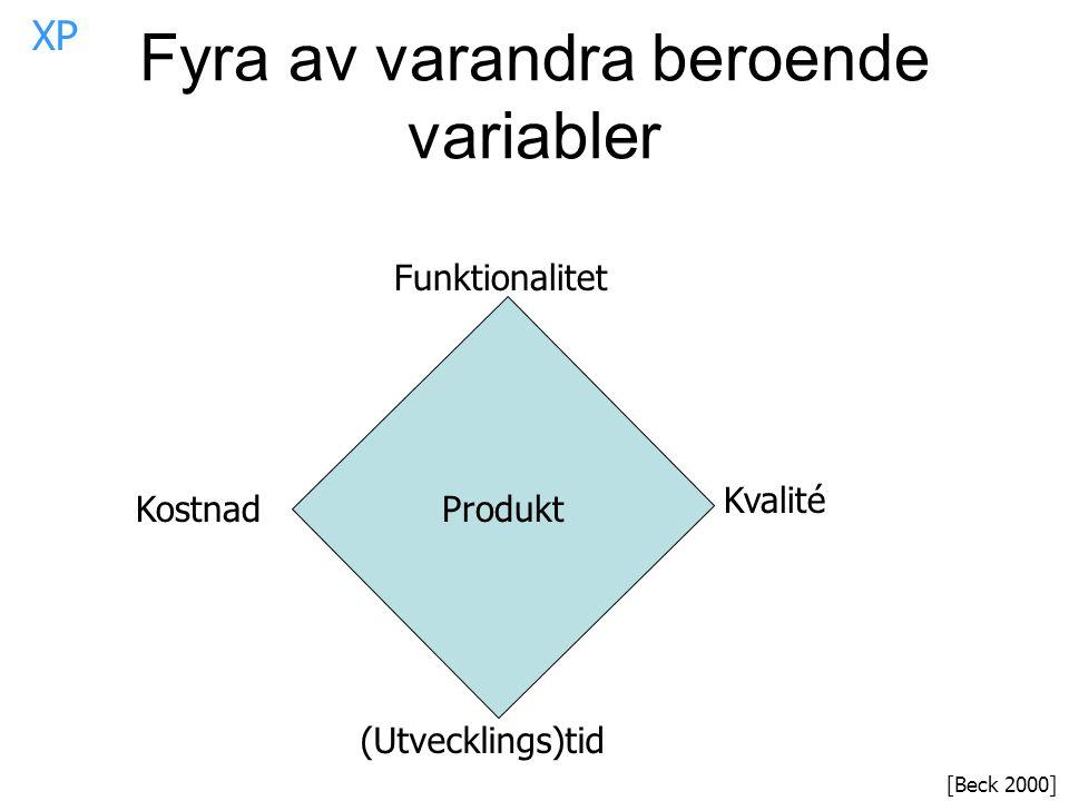 Fyra av varandra beroende variabler Funktionalitet Kvalité (Utvecklings)tid KostnadProdukt [Beck 2000] XP