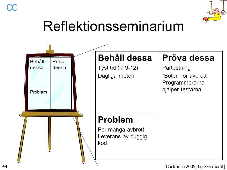 44 Reflektionsseminarium Behåll dessa Pröva dessa Problem Behåll dessa Tyst tid (kl 9-12) Dagliga möten Pröva dessa Partestning Böter för avbrott Programmerarna hjälper testarna Problem För många avbrott Leverans av buggig kod [Cockburn 2005, fig 3-6 modif] CC