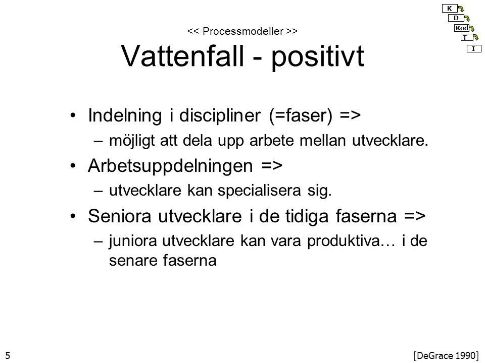 5 > Vattenfall - positivt Indelning i discipliner (=faser) => –möjligt att dela upp arbete mellan utvecklare.