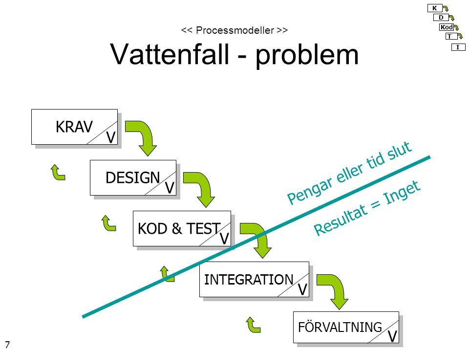 18 > Ta grepp om den iterativa processen Styr upp hela processen –Faser med milstolpar/grindar i XP = release –Iterationer inom faserna Styr upp varje iteration –I XP = fast längd ( timebox ) + iterationsplanering i början av varje iteration K D KT I