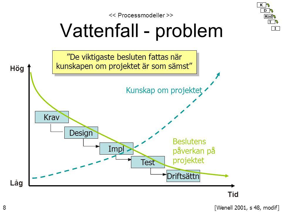 8 > Vattenfall - problem Hög Tid Krav Design Impl Test Driftsättn Låg Kunskap om projektet Beslutens påverkan på projektet De viktigaste besluten fattas när kunskapen om projektet är som sämst [Wenell 2001, s 48, modif] K Kod I D T