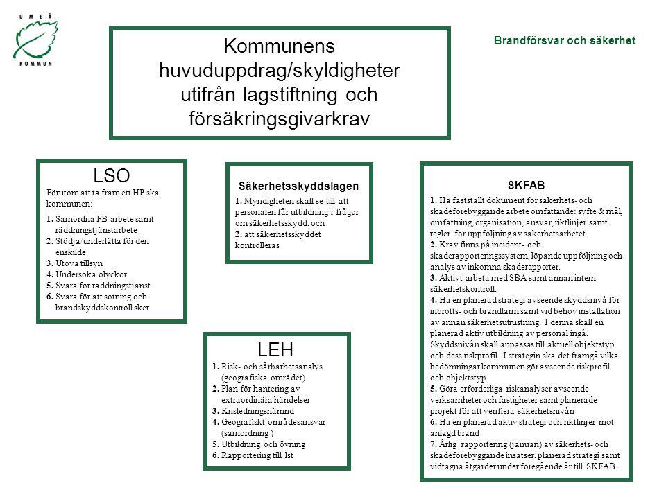 Brandförsvar och säkerhet Kommunens huvuduppdrag/skyldigheter utifrån lagstiftning och försäkringsgivarkrav LSO Förutom att ta fram ett HP ska kommunen: 1.