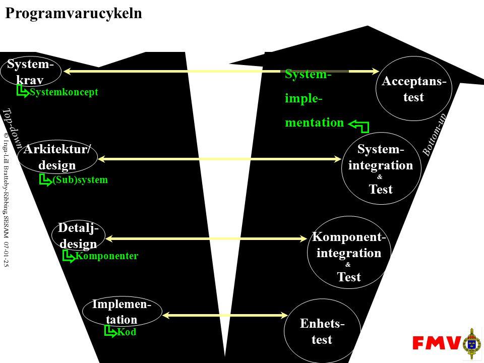  Inga-Lill Bratteby-Ribbing, SESAM 07-01-25 Top-down Bottom-up Arkitektur/ design System- krav Detalj- design Enhets- test Komponent- integration & Test System- integration & Test Acceptans- test Implemen- tation Systemkoncept (Sub)system Komponenter Kod System- imple- mentation Säkerhets- krav Säkerhets- krav Säkerhets- krav Säkerhets- krav PHL- analys PHA SHA SSHA HA Critical Item List SV Programvarucykeln: SystemSäkerhetsAnalysFaser/-Typer