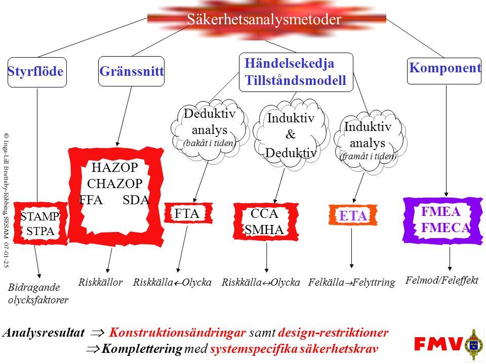  Inga-Lill Bratteby-Ribbing, SESAM 07-01-25 Säkerhetsanalysmetoder Analysresultat  Konstruktionsändringar samt design-restriktioner  Komplettering