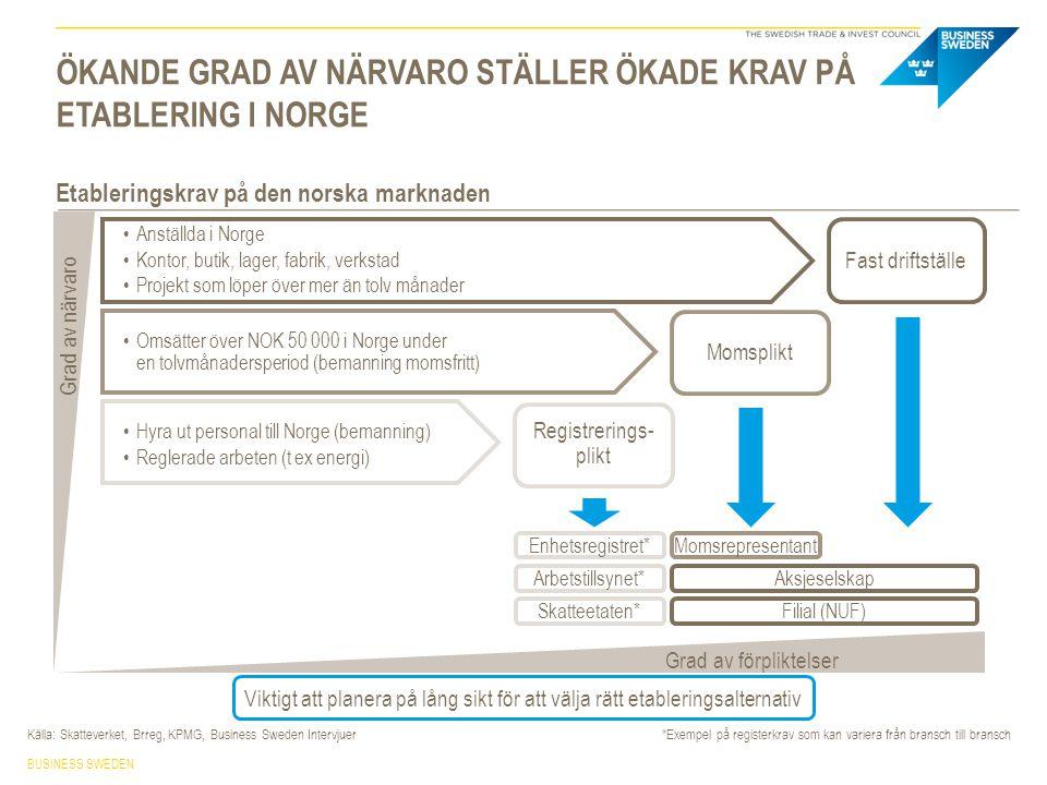 Tröskelvärden offentlig upphandling 2012-05-15SWEDISH TRADE COUNCIL VID FÖRSÄLJNING TILL OFFENTLIG SEKTOR GÄLLER REGLER FÖR OFFENTLIG UPPHANDLING Försäljning till offentlig sektor Källa: Lovdata.no, Business Sweden intervju Upphandlingar som överskrider tröskelvärden omfattas av EES- och WTO- avtalen avseende offentliga upphandlingar Leverantörer registrerar sig på doffin.no, ger tillgång till frivilliga, nationella samt TED upphandlingar.
