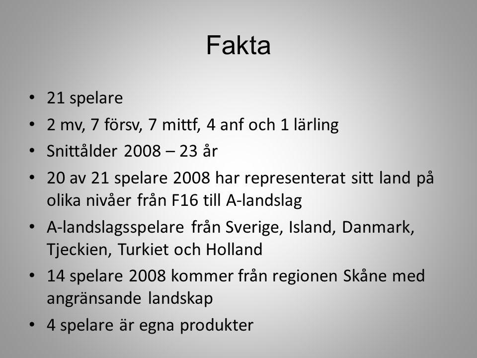 Fakta 21 spelare 2 mv, 7 försv, 7 mittf, 4 anf och 1 lärling Snittålder 2008 – 23 år 20 av 21 spelare 2008 har representerat sitt land på olika nivåer från F16 till A-landslag A-landslagsspelare från Sverige, Island, Danmark, Tjeckien, Turkiet och Holland 14 spelare 2008 kommer från regionen Skåne med angränsande landskap 4 spelare är egna produkter
