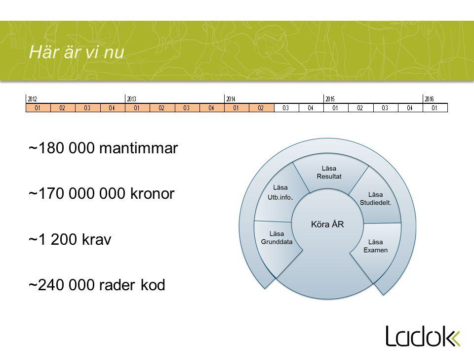 Här är vi nu ~180 000 mantimmar ~170 000 000 kronor ~1 200 krav ~240 000 rader kod