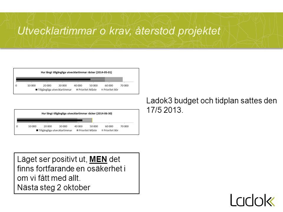 Budget o utfall i KSEK & Timmar t.o.m 2014-08-31