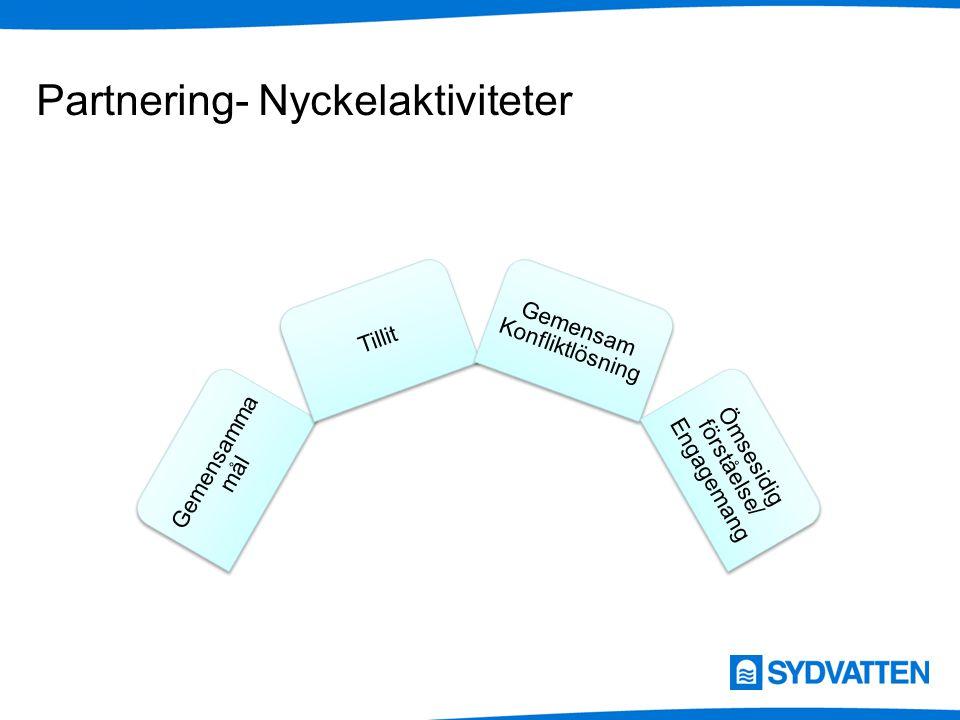 Partnering - Utformning av kontrakt och FFU Vilka är projektets utmaningar.