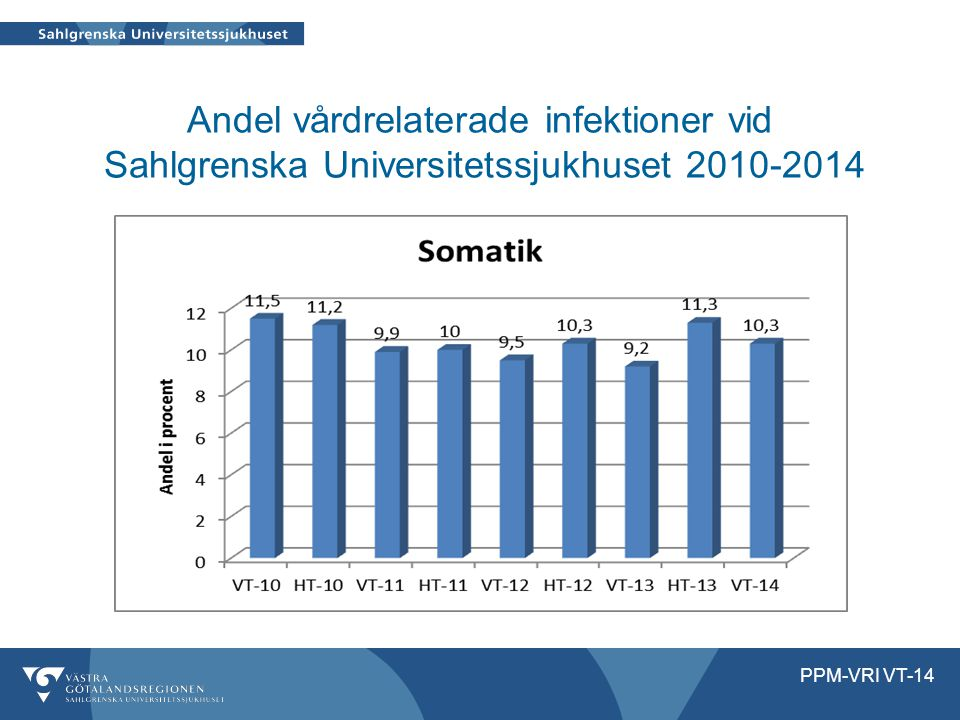 Andel vårdrelaterade infektioner vid Sahlgrenska Universitetssjukhuset 2010-2014 PPM-VRI VT-14