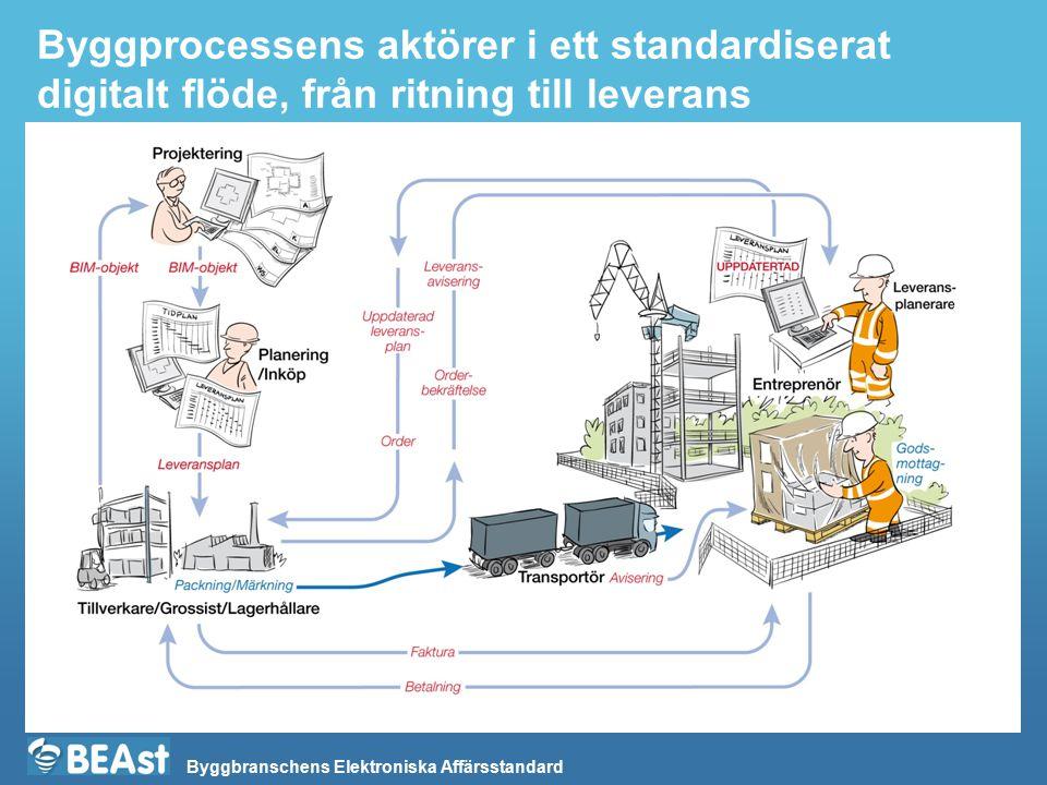 Byggbranschens Elektroniska Affärsstandard Byggprocessens aktörer i ett standardiserat digitalt flöde, från ritning till leverans