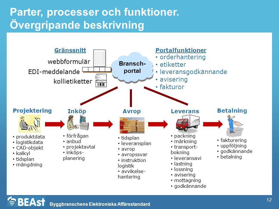 Byggbranschens Elektroniska Affärsstandard 12 Parter, processer och funktioner. Övergripande beskrivning Bransch- portal Projektering orderhantering e