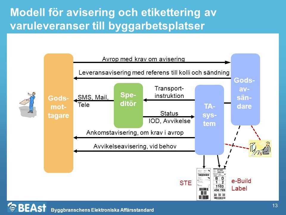 Byggbranschens Elektroniska Affärsstandard Modell för avisering och etikettering av varuleveranser till byggarbetsplatser 13 Spe- ditör Gods- mot- tag