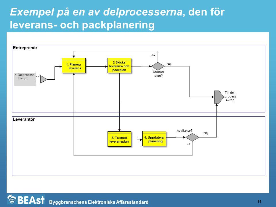 Byggbranschens Elektroniska Affärsstandard Exempel på en av delprocesserna, den för leverans- och packplanering 14 Entreprenör Leverantör Delprocess I
