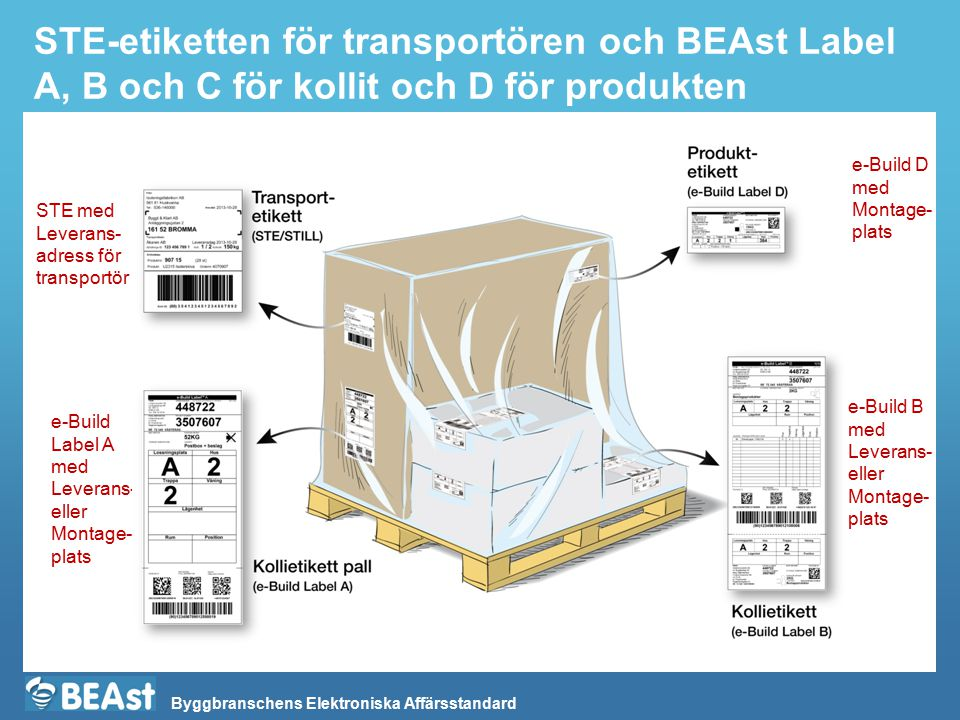 Byggbranschens Elektroniska Affärsstandard STE-etiketten för transportören och BEAst Label A, B och C för kollit och D för produkten STE med Leverans-