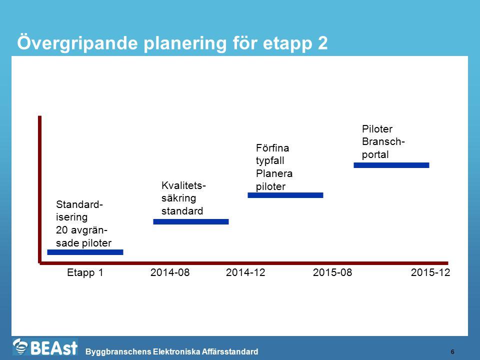 Byggbranschens Elektroniska Affärsstandard Övergripande planering för etapp 2 6 Kvalitets- säkring standard 2014-082014-122015-082015-12Etapp 1 Standa