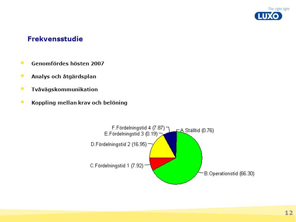 12 Frekvensstudie Totalt antal observationer = 5792 st Genomfördes hösten 2007 Analys och åtgärdsplan Tvåvägskommunikation Koppling mellan krav och be