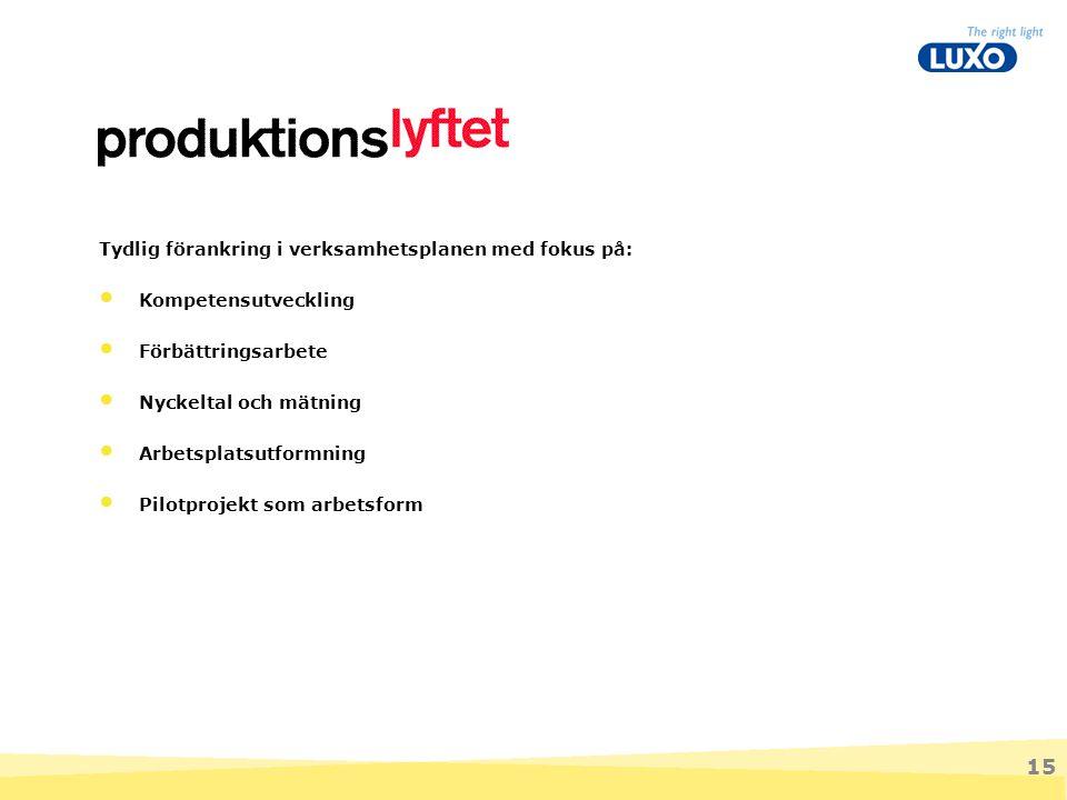 15 Tydlig förankring i verksamhetsplanen med fokus på: Kompetensutveckling Förbättringsarbete Nyckeltal och mätning Arbetsplatsutformning Pilotprojekt