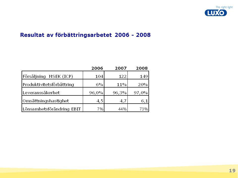 19 Resultat av förbättringsarbetet 2006 - 2008