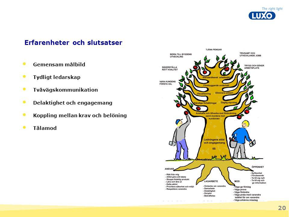 20 Erfarenheter och slutsatser Gemensam målbild Tydligt ledarskap Tvåvägskommunikation Delaktighet och engagemang Koppling mellan krav och belöning Tå