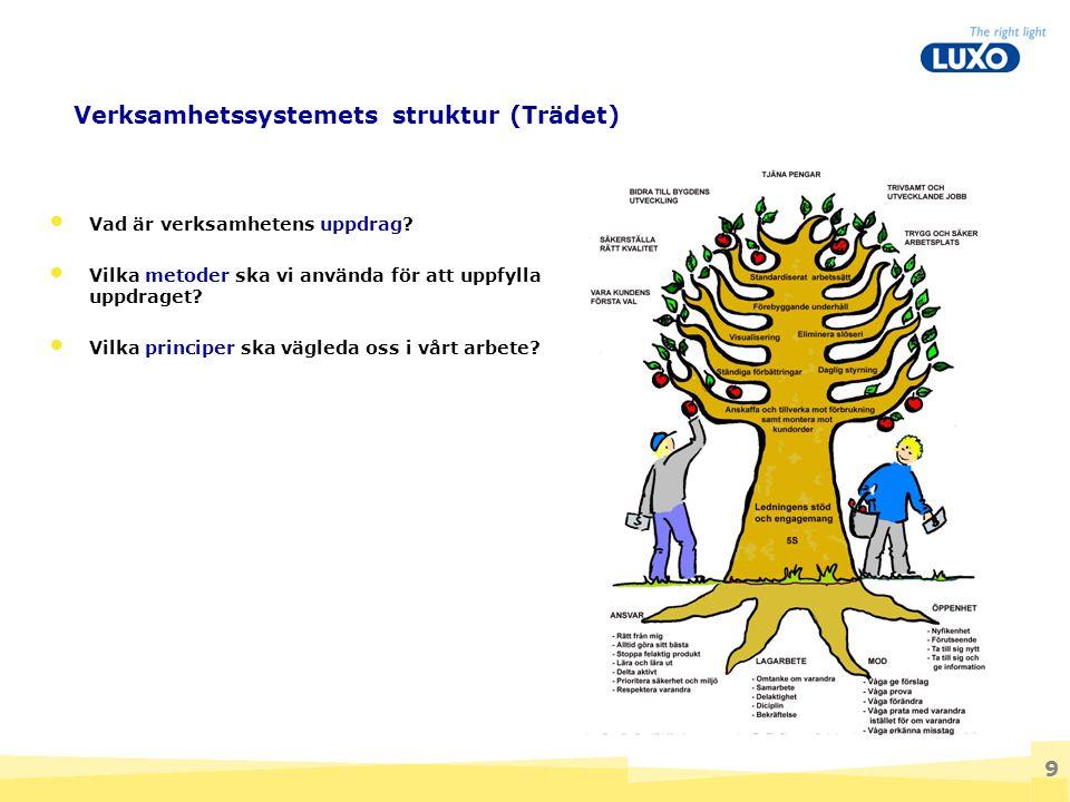 9 Verksamhetssystemets struktur (Trädet) Vad är verksamhetens uppdrag? Vilka metoder ska vi använda för att uppfylla uppdraget? Vilka principer ska vä